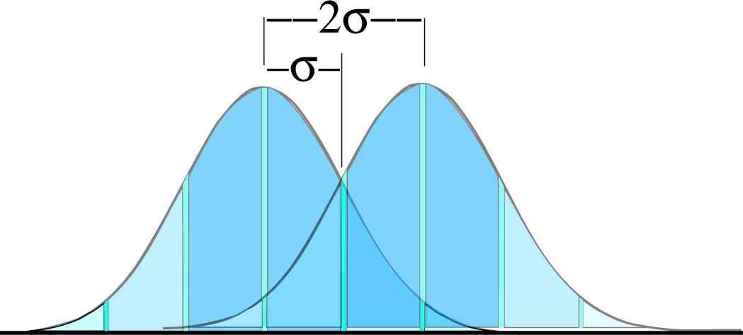 Two bell shaped curves. Center of right curve shifted two standard deviations to the right of center of left curve